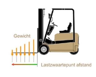 Heftruck capaciteit