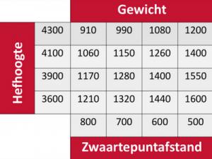 Wat beïnvloedt de capaciteit van een heftruck - tabel